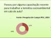 Gráfico 2. Distribuição percentual da participação em capacitação pelos professores. Todos os níveis - Petrolina-PE e Juazeiro-BA