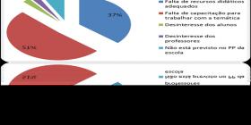Dificuldades em implementar a EA na disciplina - Petrolina - PE