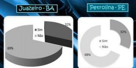 Ocorrência de Capacitação em Educação Ambiental em Petrolina e Juazeiro