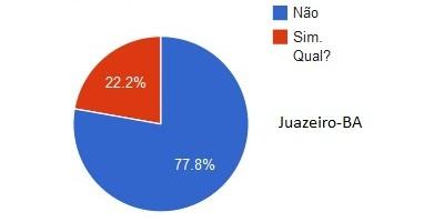 Gráfico 11 - Juazeiro