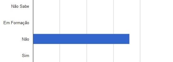 Gráfico 13 - Juazeiro