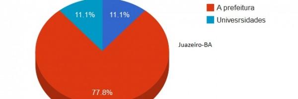 Questionário - Juazeiro 5
