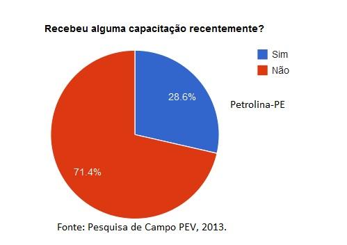 Questionário - Petrolina 2