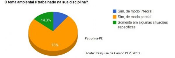 Questionário - Petrolina 6