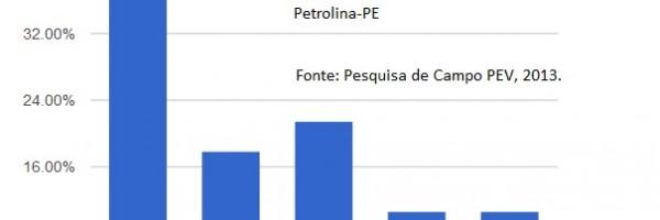 Questionário - Petrolina