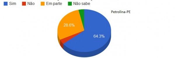 Questionário - Petrolina 7