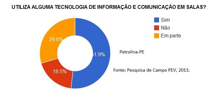 Questionário - Petrolina 9