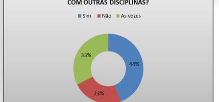 Gráfico 1. Distribuição percentual do exercício da interdisciplinaridade pelos professores. Todos os níveis - Petrolina-PE e Juazeiro-BA