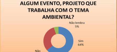 Gráfico 4. Distribuição percentual da participação em Projetos ambientais pelos professores. Todos os níveis - Petrolina-PE e Juazeiro-BA