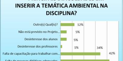 Gráfico 5. Distribuição percentual das dificuldades em inserir a temática ambiental pelos professores. Todos os níveis - Petrolina-PE e Juazeiro-BA
