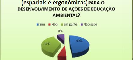 Gráfico 6. Distribuição percentual da avaliação das condições da escola para desenvolver a EA. Todos os níveis - Petrolina-PE e Juazeiro-BA