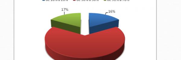 Gráfico 9. Distribuição percentual da cobertura verde na escola. Todos os níveis - Petrolina-PE