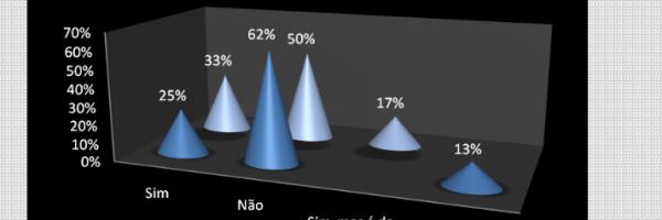 Gráfico 10. Distribuição percentual da existência de horta escolar. Todos os níveis