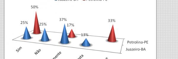 Gráfico 12. Distribuição percentual da ocorrência da menção à temática ambiental no PPP. Todos os níveis