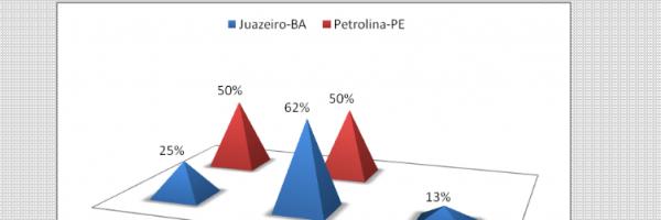 Gráfico 13. Distribuição percentual da existência de atividades de EA atualmente na escola. Todos os níveis