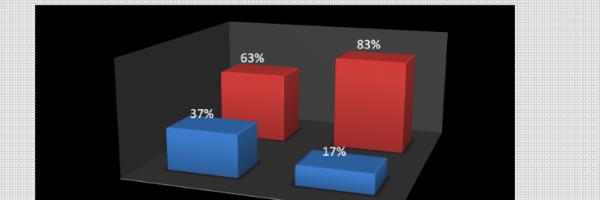 Gráfico 14. Distribuição percentual da existência de problemas com a água potável. Todos os níveis