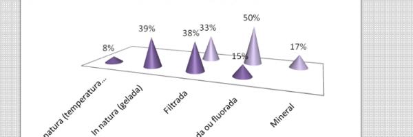 Gráfico 15. Distribuição percentual da existência de horta escolar. Todos os níveis