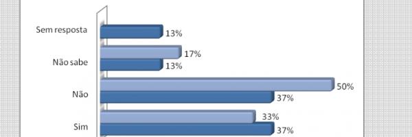 Gráfico 17. Distribuição percentual da existência de problemas ambientais . Todos os níveis