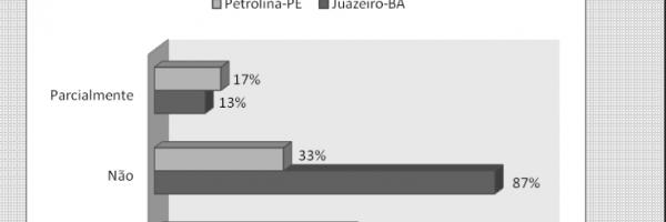 Gráfico 19. Distribuição percentual da existência de coleta seletiva. Todos os níveis