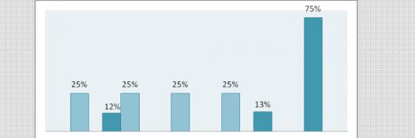 Gráfico 20. Distribuição percentual da destinação final do lixo. Todos os níveis