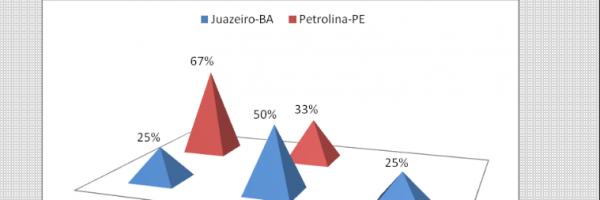 Gráfico 21. Distribuição percentual da existência de problemas de saúde pública na escola. Todos os níveis