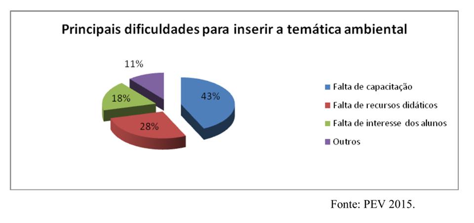 Pesquisa de campo - Projeto Escola Verde - 2015